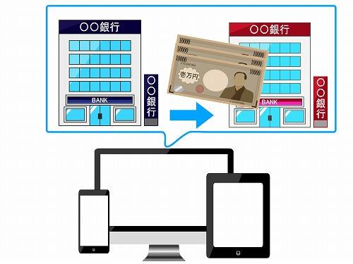 ネット銀行のイメージ画像